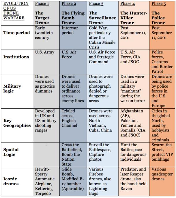 Evolution of Drone Warfare.png