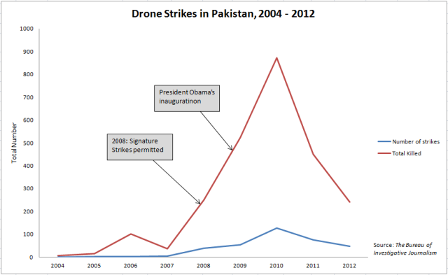 Drone strikes in Pakistan