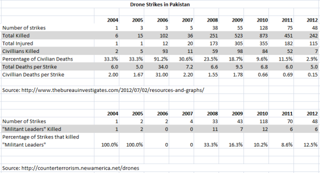 Drone Strikes Table