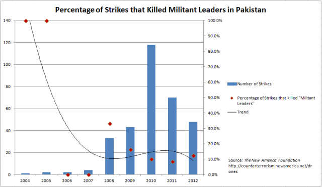 Percentage of Militants killed