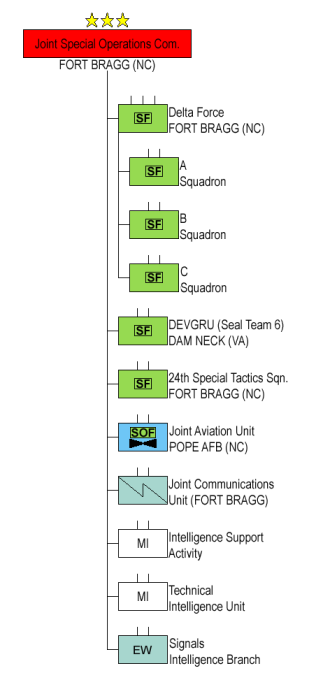 US_Joint_Special_Operations_Command