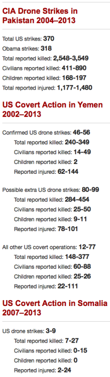 Drones strikes table