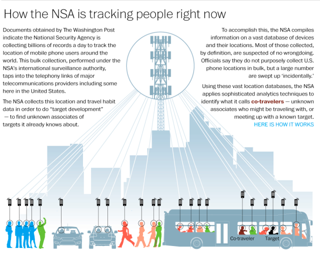 NSA Co-travellers