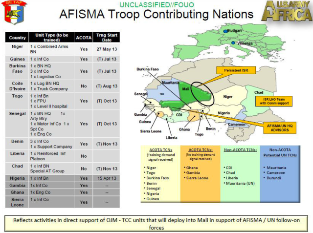 AFISMA nations