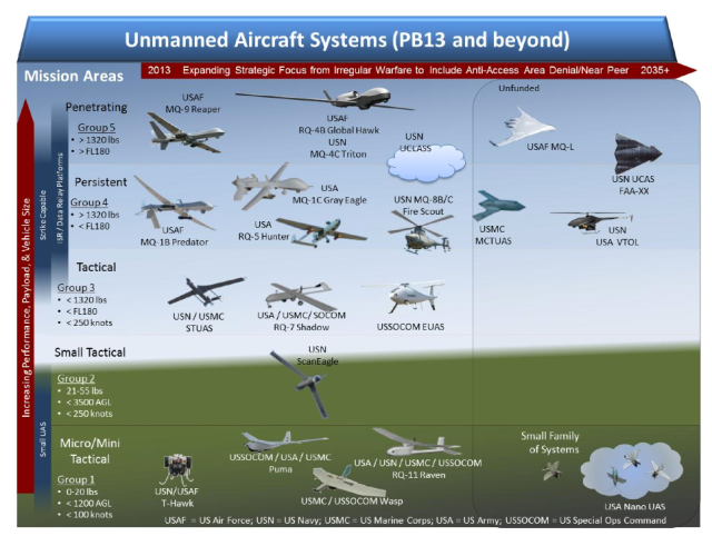 Categories of military drones
