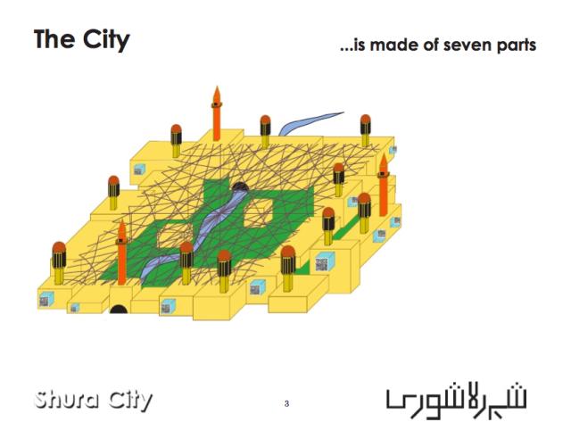 Shura City