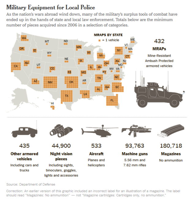 Military Equipment for U.S. police